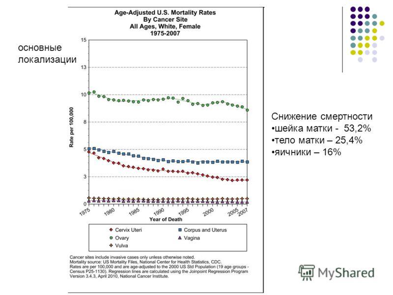 основные локализации Снижение смертности шейка матки - 53,2% тело матки – 25,4% яичники – 16%