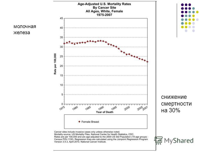 молочная железа снижение смертности на 30%