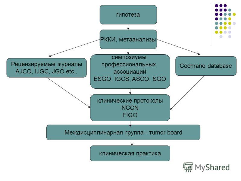 Cochrane database гипотеза РККИ, метаанализы Рецензируемые журналы AJCO, IJGC, JGO etc.. симпозиумы профессиональных ассоциаций ESGO, IGCS, ASCO, SGO клинические протоколы NCCN FIGO Междисциплинарная группа - тumor board клиническая практика