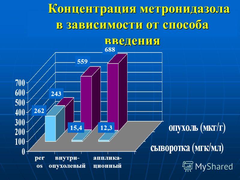 Концентрация метронидазола в зависимости от способа введения Концентрация метронидазола в зависимости от способа введения рer os внутри- опухолевый апплика- ционный 262 15,412,3 243 559 688