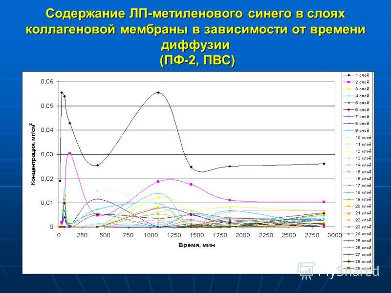Содержание ЛП-метиленового синего в слоях коллагеновой мембраны в зависимости от времени диффузии (ПФ-2, ПВС)