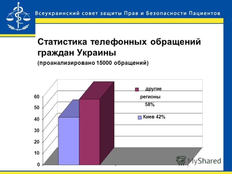 Статистика телефонных обращений граждан Украины (проанализировано 15000 обращений) Киев 42% другие регионы 58% 0 10 20 30 40 50 60