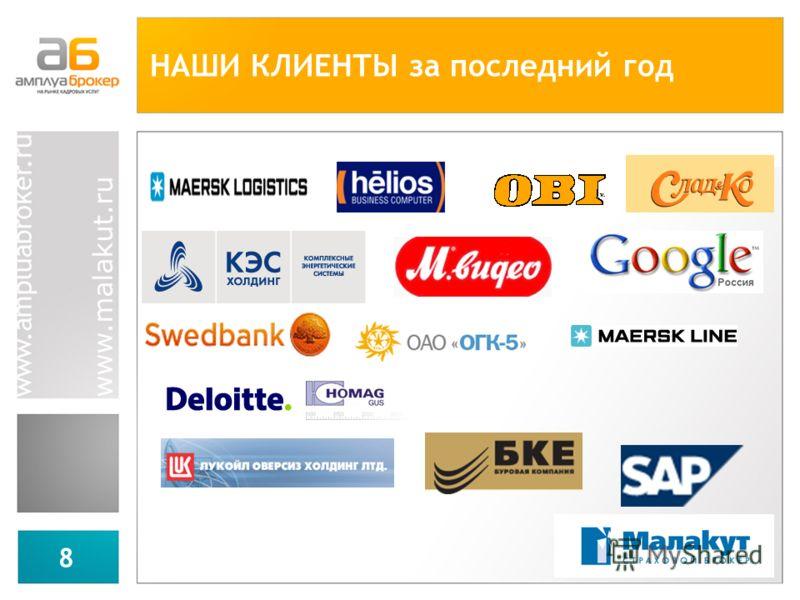 www.malakut.ru 8 НАШИ КЛИЕНТЫ за последний год