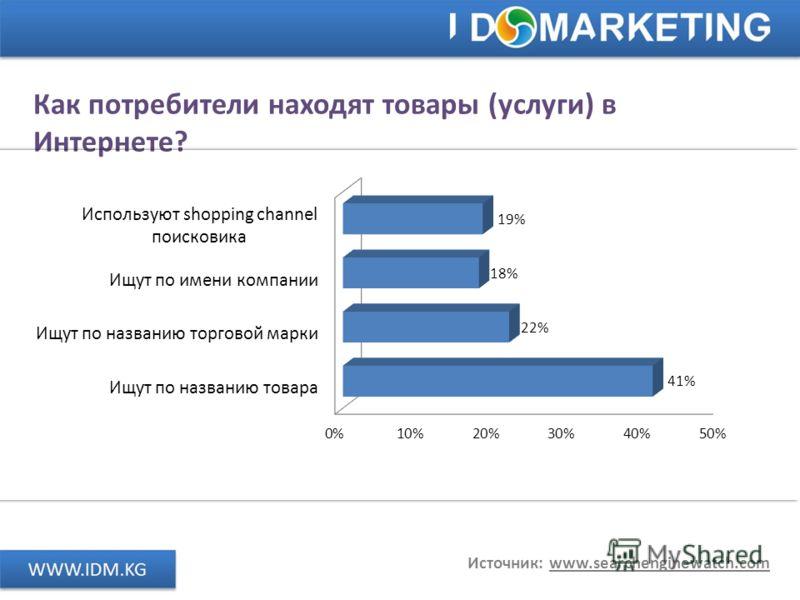Как потребители находят товары (услуги) в Интернете? Источник: www.searchenginewatch.com