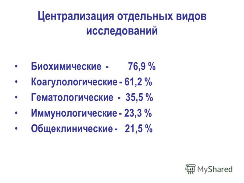 Централизация отдельных видов исследований Биохимические - 76,9 % Коагулологические - 61,2 % Гематологические - 35,5 % Иммунологические - 23,3 % Общеклинические - 21,5 %