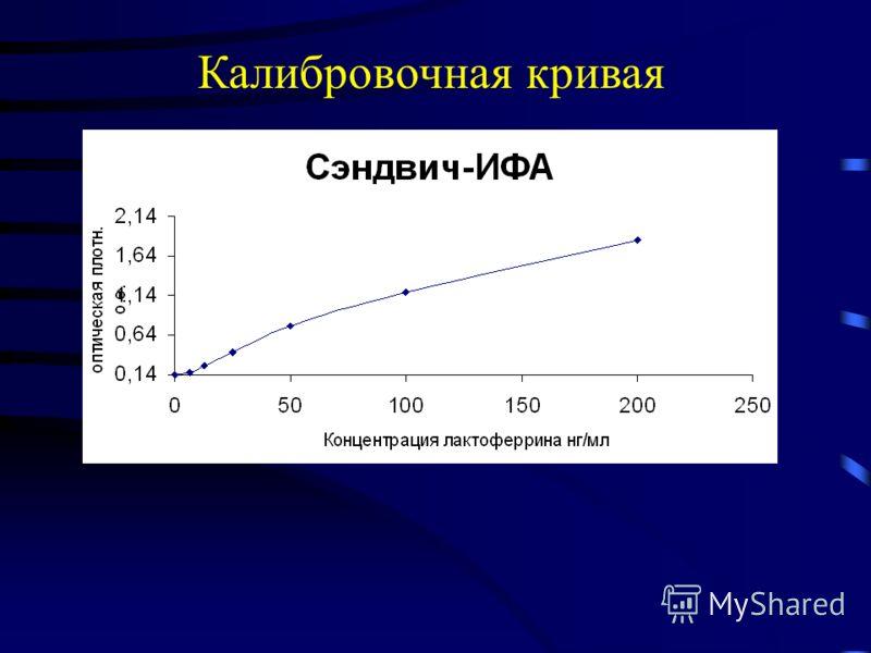 Калибровочная кривая