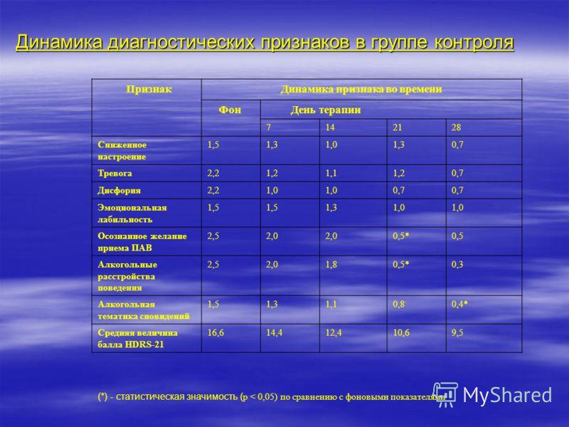 Динамика диагностических признаков в группе контроля ПризнакДинамика признака во времени Фон День терапии 7142128 Сниженное настроение 1,51,31,01,30,7 Тревога2,21,21,11,20,7 Дисфория2,21,0 0,7 Эмоциональная лабильность 1,5 1,31,0 Осознанное желание п