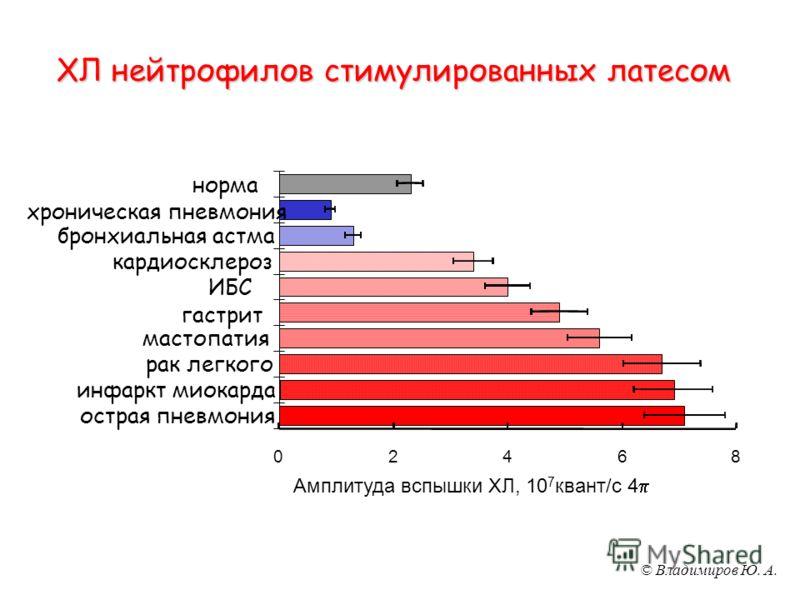 © Владимиров Ю. А. ХЛ нейтрофилов стимулированных латесом