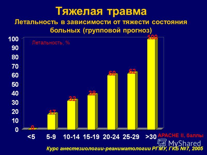 Тяжелая травма Летальность в зависимости от тяжести состояния больных (групповой прогноз) APACHE II, баллы Летальность, % Курс анестезиологии-реаниматологии РГМУ, ГКБ 7, 2005
