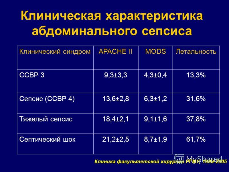 Клиническая характеристика абдоминального сепсиса Клиника факультетской хирургии РГМУ, 1999-2005 Клинический синдромAPACHE IIMODSЛетальность ССВР 39,3±3,34,3±0,413,3% Сепсис (ССВР 4)13,6±2,86,3±1,231,6% Тяжелый сепсис18,4±2,19,1±1,637,8% Септический