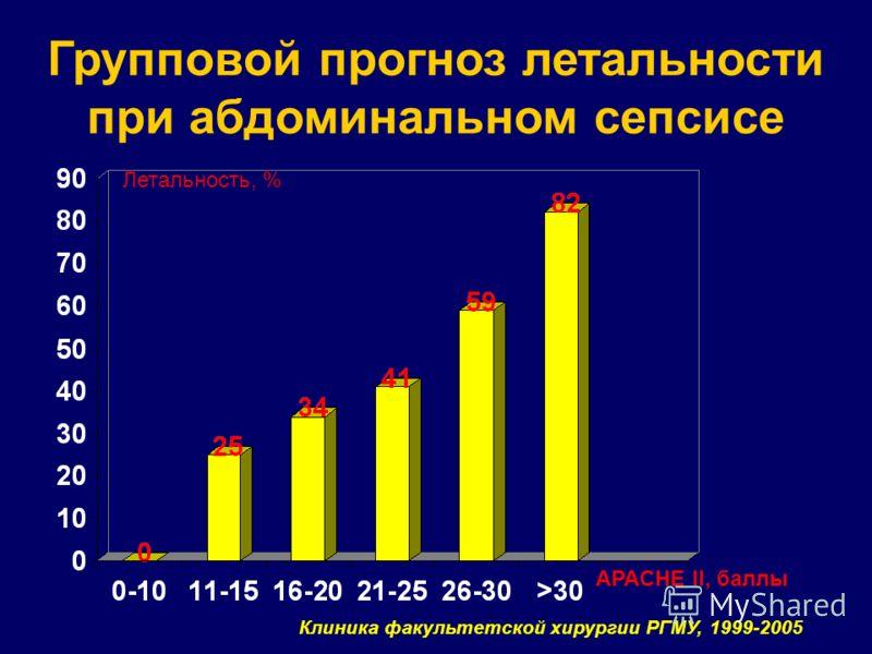 Групповой прогноз летальности при абдоминальном сепсисе APACHE II, баллы Летальность, % Клиника факультетской хирургии РГМУ, 1999-2005