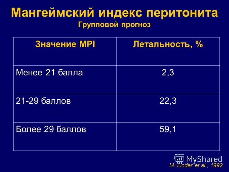 8 Мангеймский индекс перитонита Групповой прогноз Значение MPIЛетальность, % Менее 21 балла2,3 21-29 баллов22,3 Более 29 баллов59,1 M. Linder et al., 1992