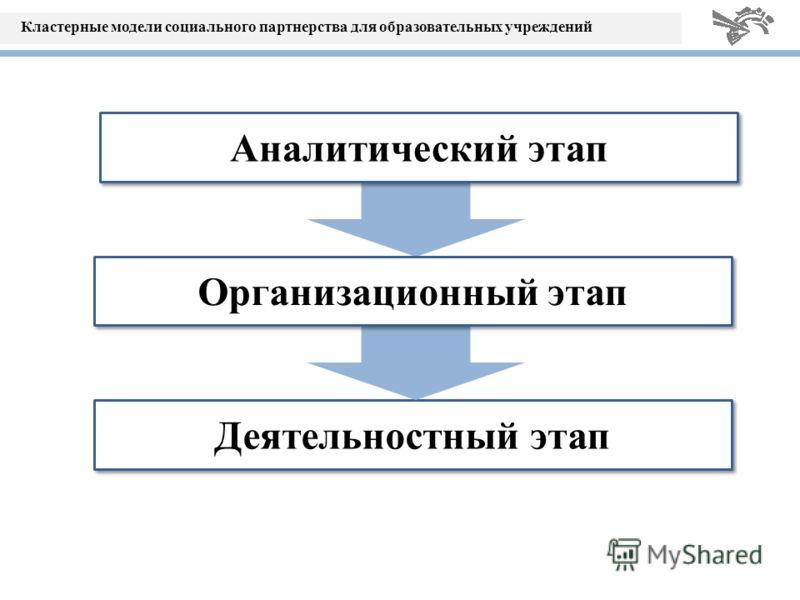 Кластерные модели социального партнерства для образовательных учреждений Деятельностный этап Организационный этап Аналитический этап