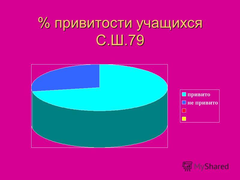 % привитости учащихся С.Ш.79