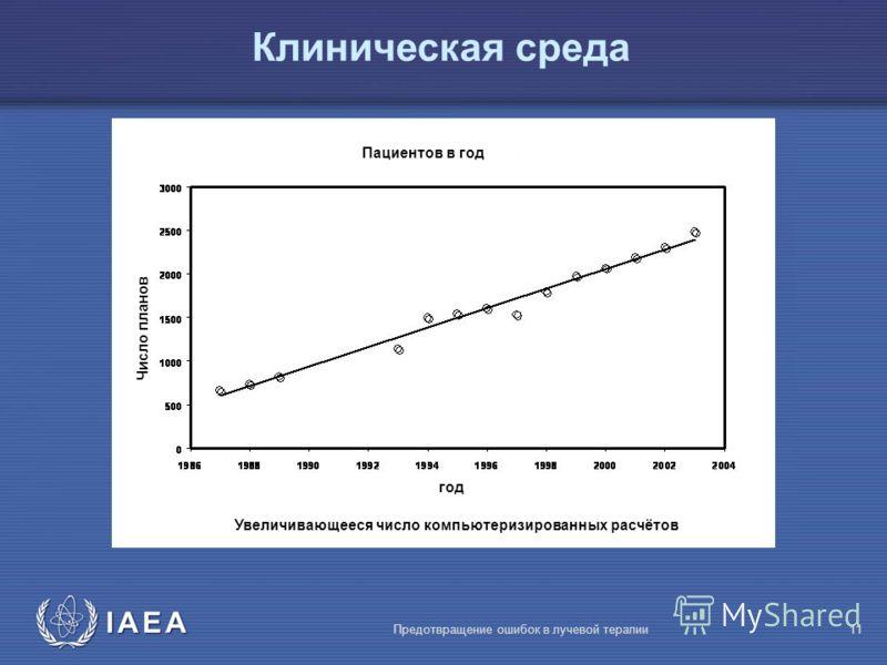 IAEA Предотвращение ошибок в лучевой терапии11 Клиническая среда Пациентов в год год Число планов Увеличивающееся число компьютеризированных расчётов