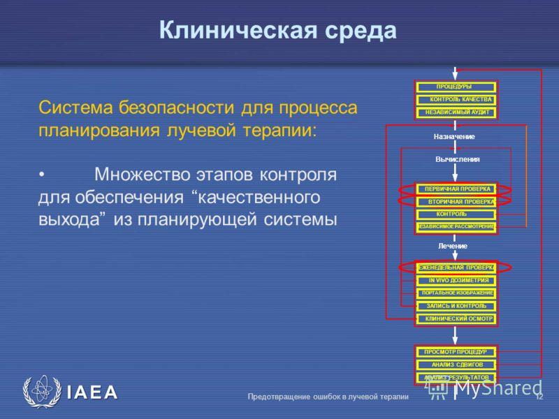 IAEA Предотвращение ошибок в лучевой терапии12 Система безопасности для процесса планирования лучевой терапии: Множество этапов контроля для обеспечения качественного выхода из планирующей системы Клиническая среда