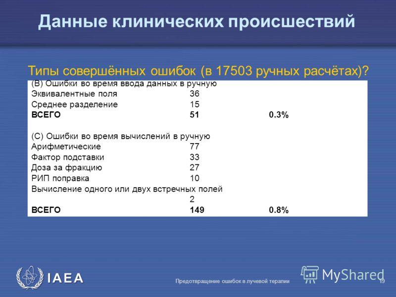 IAEA Предотвращение ошибок в лучевой терапии19 Данные клинических происшествий Типы совершённых ошибок (в 17503 ручных расчётах)? (В) Ошибки во время ввода данных в ручную Эквивалентные поля36 Среднее разделение15 ВСЕГО510.3% (С) Ошибки во время вычи
