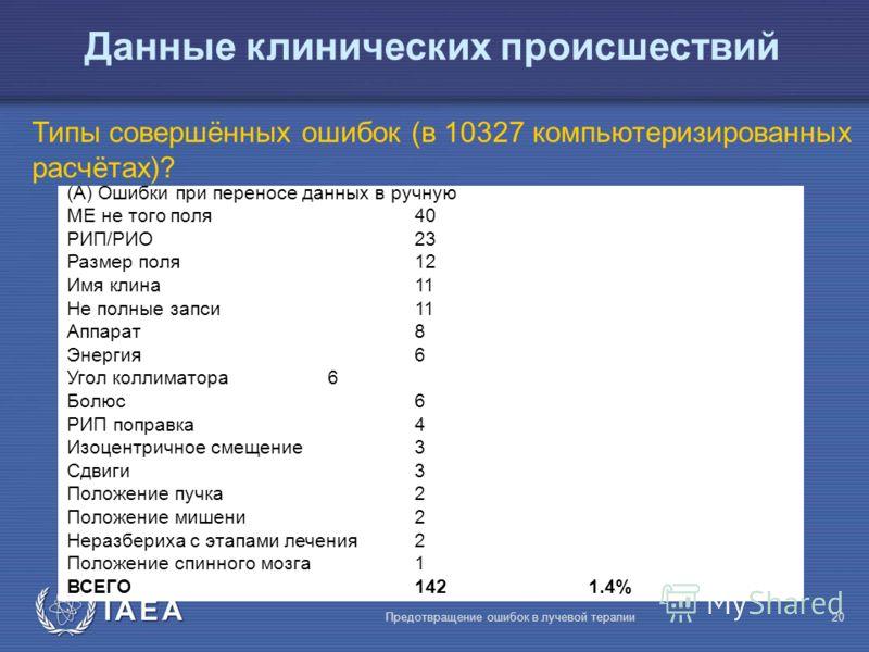 IAEA Предотвращение ошибок в лучевой терапии20 Данные клинических происшествий Типы совершённых ошибок (в 10327 компьютеризированных расчётах)? (А) Ошибки при переносе данных в ручную МЕ не того поля40 РИП/РИО23 Размер поля12 Имя клина11 Не полные за