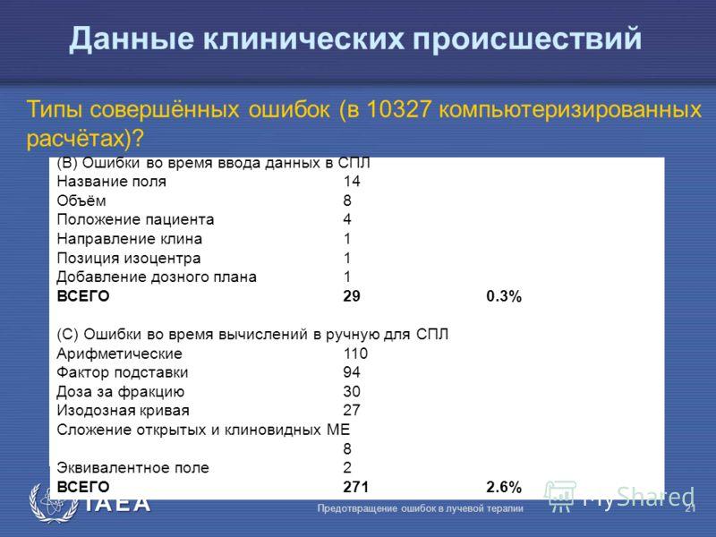 IAEA Предотвращение ошибок в лучевой терапии21 Данные клинических происшествий Типы совершённых ошибок (в 10327 компьютеризированных расчётах)? (В) Ошибки во время ввода данных в СПЛ Название поля14 Объём8 Положение пациента4 Направление клина1 Позиц