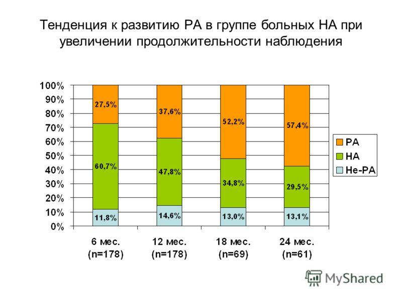 Тенденция к развитию РА в группе больных НА при увеличении продолжительности наблюдения