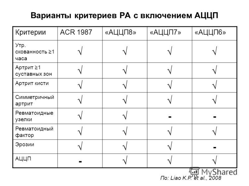 Варианты критериев РА с включением АЦЦП КритерииACR 1987«АЦЦП8»«АЦЦП7»«АЦЦП6» Утр. скованность 1 часа Артрит 1 суставных зон Артрит кисти Симметричный артрит Ревматоидные узелки -- Ревматоидный фактор Эрозии - АЦЦП - По: Liao K.P. et al., 2008