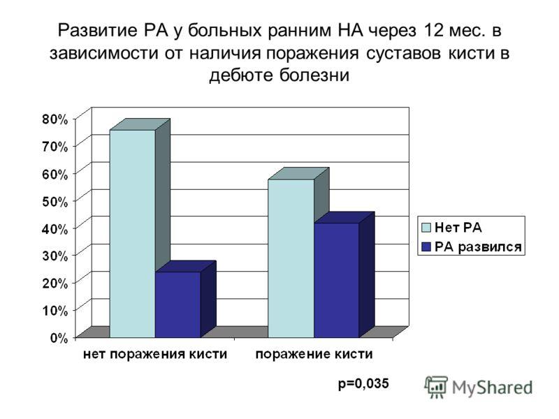 Развитие РА у больных ранним НА через 12 мес. в зависимости от наличия поражения суставов кисти в дебюте болезни p=0,035