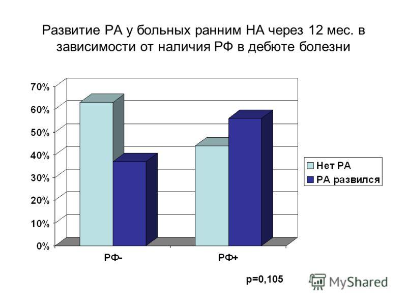 Развитие РА у больных ранним НА через 12 мес. в зависимости от наличия РФ в дебюте болезни p=0,105