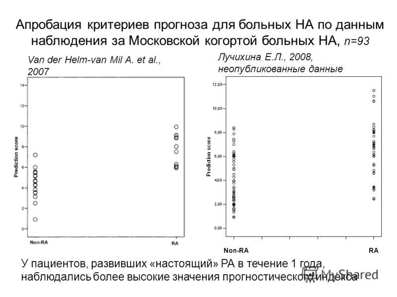 Non-RARA Van der Helm-van Mil A. et al., 2007 Лучихина Е.Л., 2008, неопубликованные данные Апробация критериев прогноза для больных НА по данным наблюдения за Московской когортой больных НА, n=93 У пациентов, развивших «настоящий» РА в течение 1 года