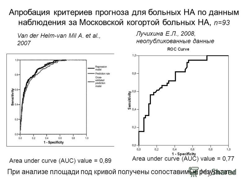 Апробация критериев прогноза для больных НА по данным наблюдения за Московской когортой больных НА, n=93 Area under curve (AUC) value = 0,89 Area under curve (AUC) value = 0,77 Van der Helm-van Mil A. et al., 2007 Лучихина Е.Л., 2008, неопубликованны
