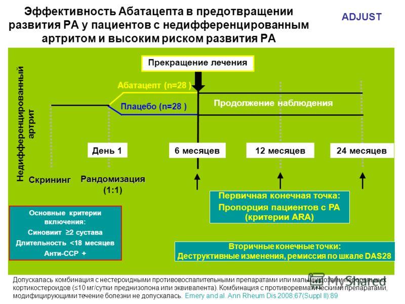 Вторичные конечные точки: Деструктивные изменения, ремиссия по шкале DAS28 Плацебо (n=28 ) Абатацепт (n=28 ) Рандомизация (1:1) День 1 Недифференцированный артрит Эффективность Абатацепта в предотвращении развития РА у пациентов с недифференцированны