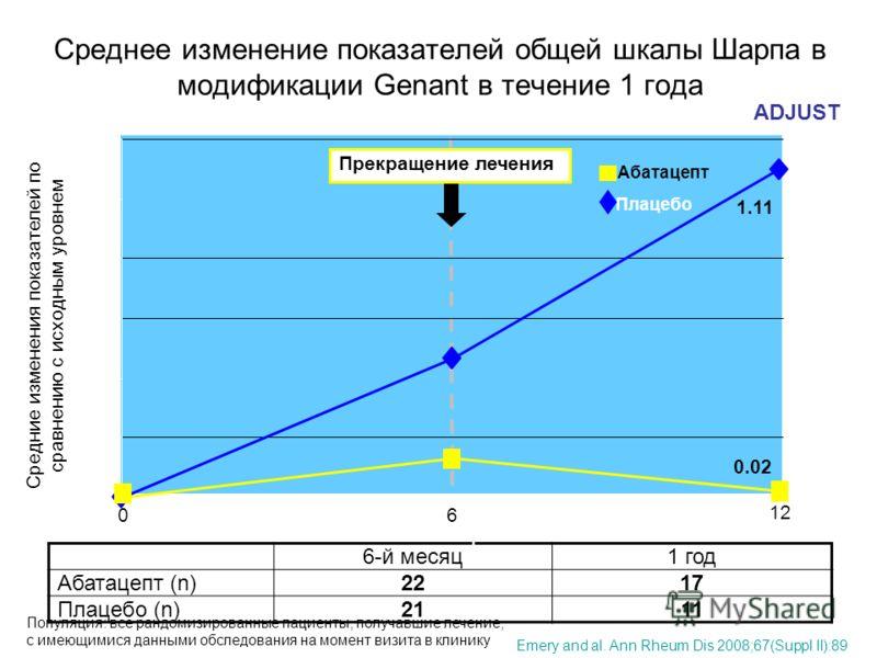 Среднее изменение показателей общей шкалы Шарпа в модификации Genant в течение 1 года 6-й месяц1 год Абатацепт (n)2217 Плацебо (n)2111 1.11 0.02 Месяцы Средние изменения показателей по сравнению с исходным уровнем Популяция: все рандомизированные пац