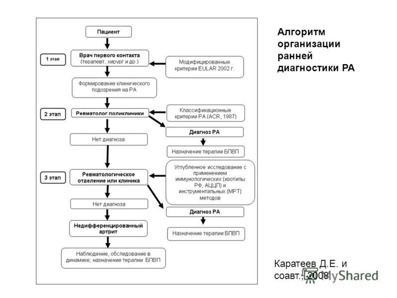 Алгоритм организации ранней диагностики РА Каратеев Д.Е. и соавт., 2008