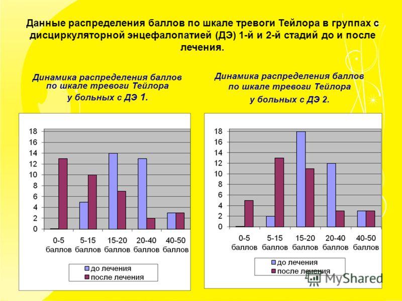 Данные распределения баллов по шкале тревоги Тейлора в группах с дисциркуляторной энцефалопатией (ДЭ) 1-й и 2-й стадий до и после лечения. Динамика распределения баллов по шкале тревоги Тейлора у больных с ДЭ 1. Динамика распределения баллов по шкале