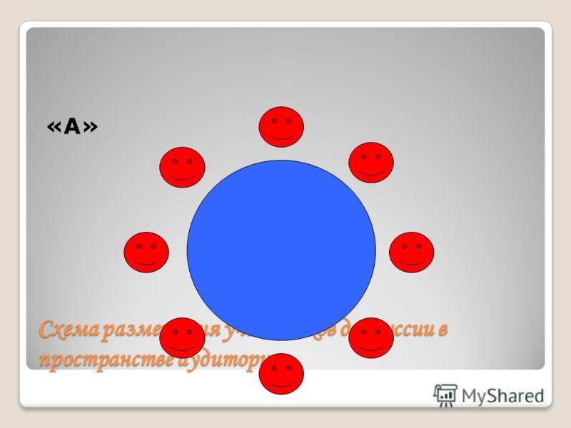Схема размещения участников дискуссии в пространстве аудитории «А»
