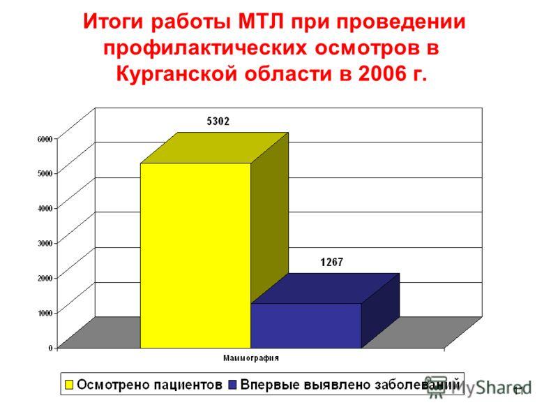 Итоги работы МТЛ при проведении профилактических осмотров в Курганской области в 2006 г. 11