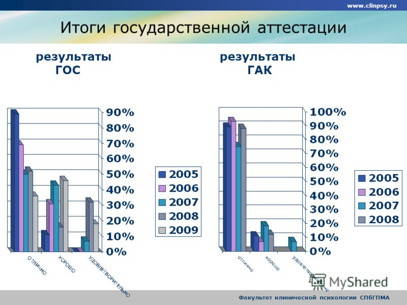 www.clinpsy.ru Факультет клинической психологии СПбГПМА Итоги государственной аттестации результаты результаты ГОС ГАК