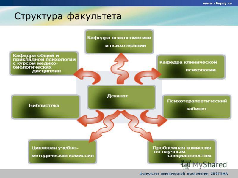 www.clinpsy.ru Факультет клинической психологии СПбГПМА Структура факультета