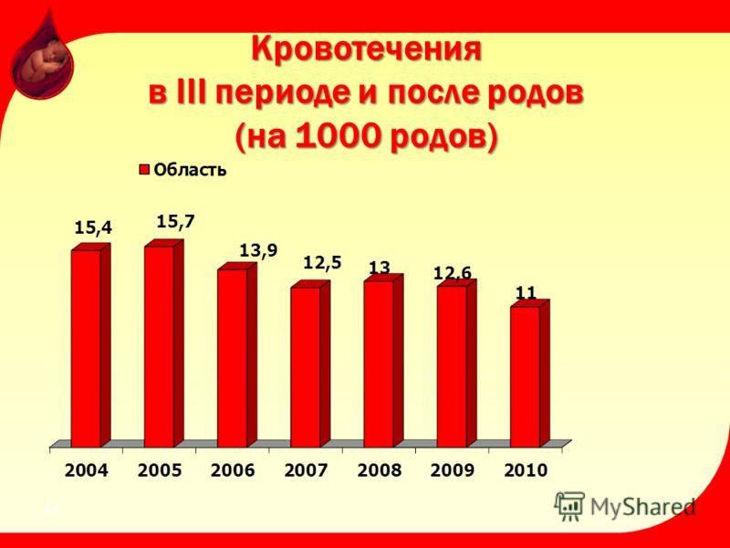 Кровотечения в III периоде и после родов (на 1000 родов) 51