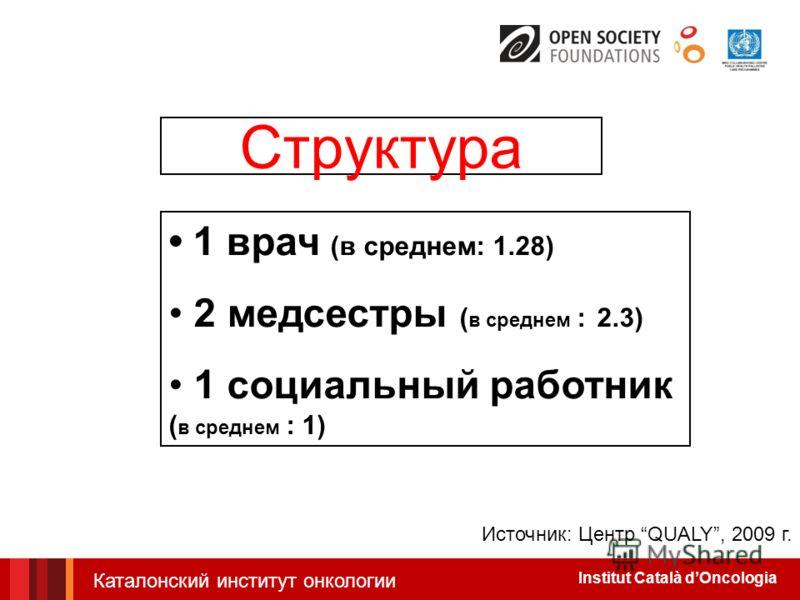 Institut Català dOncologia Структура 1 врач (в среднем: 1.28) 2 медсестры ( в среднем : 2.3) 1 социальный работник ( в среднем : 1) Источник: Центр QUALY, 2009 г. Каталонский институт онкологии
