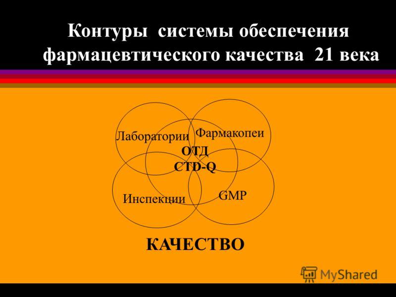 Лаборатории Фармакопеи Инспекции GMP ОТД CTD-Q Контуры системы обеспечения фармацевтического качества 21 века КАЧЕСТВО