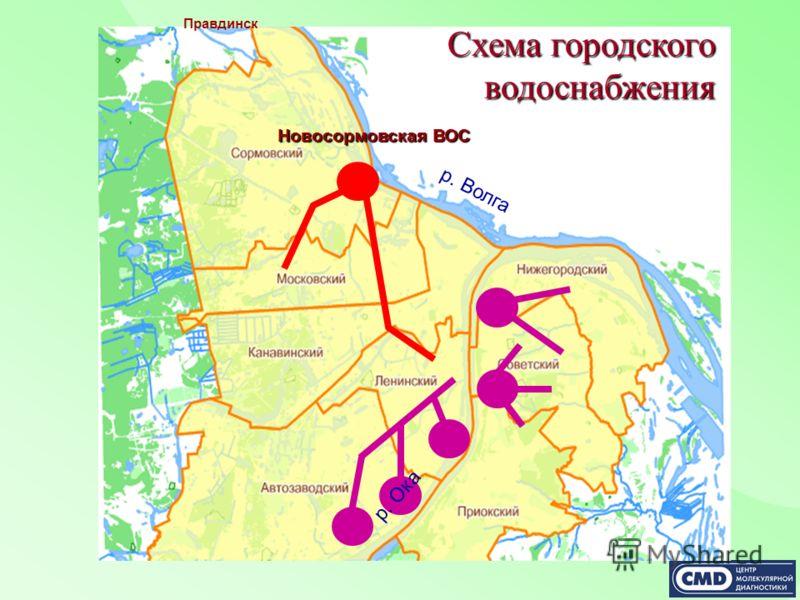 Схема городского водоснабжения Новосормовская ВОС р. Волга р. Ока Правдинск