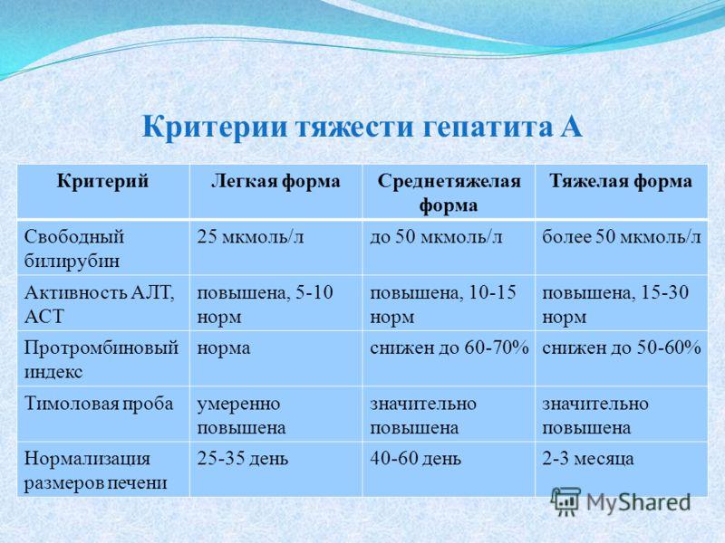 КритерийЛегкая формаСреднетяжелая форма Тяжелая форма Свободный билирубин 25 мкмоль/лдо 50 мкмоль/лболее 50 мкмоль/л Активность АЛТ, АСТ повышена, 5-10 норм повышена, 10-15 норм повышена, 15-30 норм Протромбиновый индекс нормаснижен до 60-70%снижен д