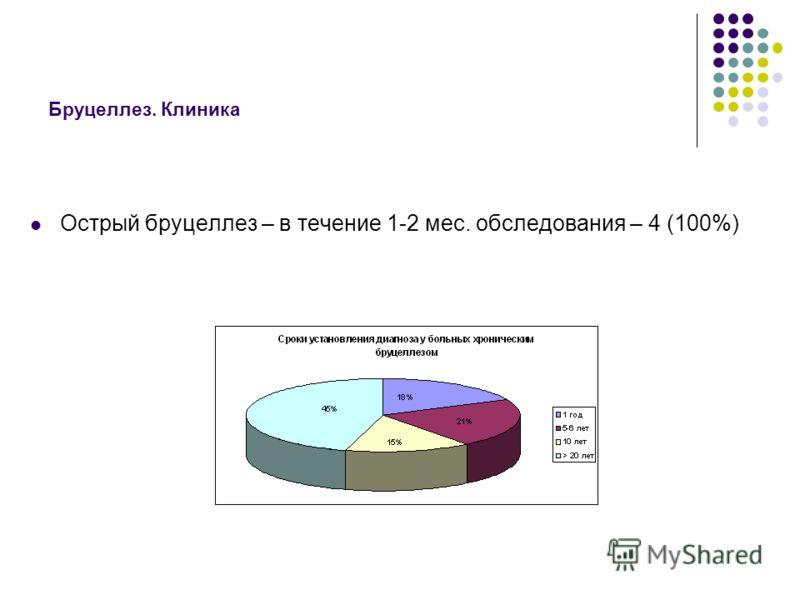 Бруцеллез. Клиника Острый бруцеллез – в течение 1-2 мес. обследования – 4 (100%)
