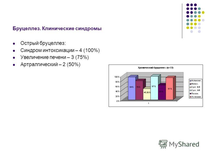 Бруцеллез. Клинические синдромы Острый бруцеллез: Синдром интоксикации – 4 (100%) Увеличение печени – 3 (75%) Артралгический – 2 (50%)