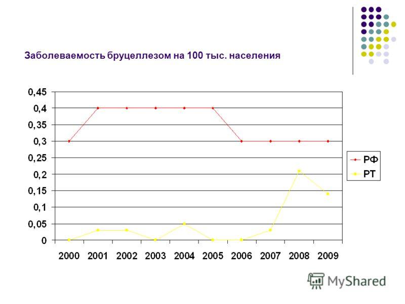 Заболеваемость бруцеллезом на 100 тыс. населения