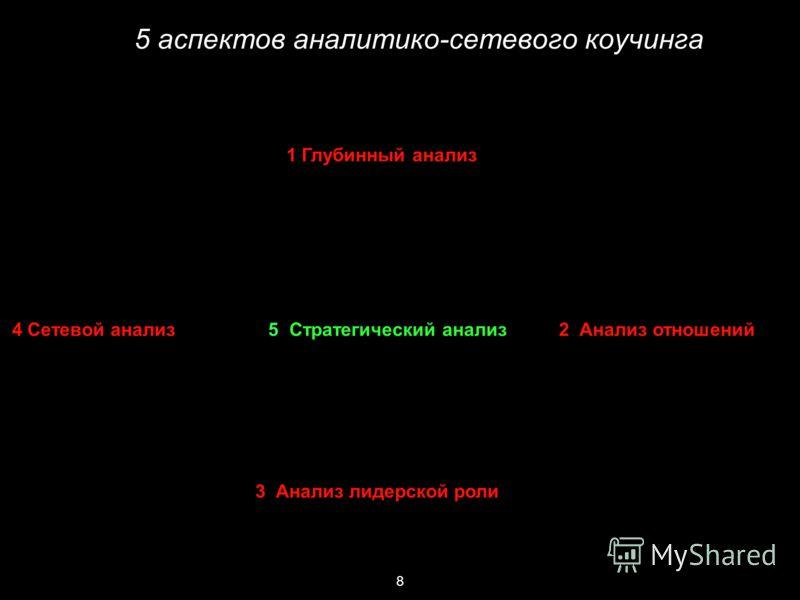 8 5 аспектов аналитико-сетевого коучинга 1 Глубинный анализ 4 Сетевой анализ 5 Стратегический анализ 2 Анализ отношений 3 Анализ лидерской роли