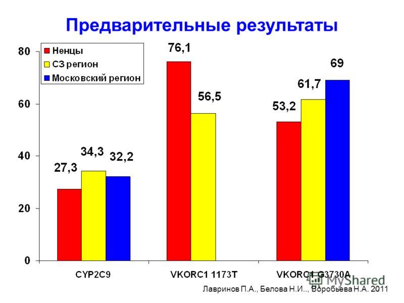 12 Предварительные результаты Лавринов П.А., Белова Н.И.., Воробьева Н.А. 2011