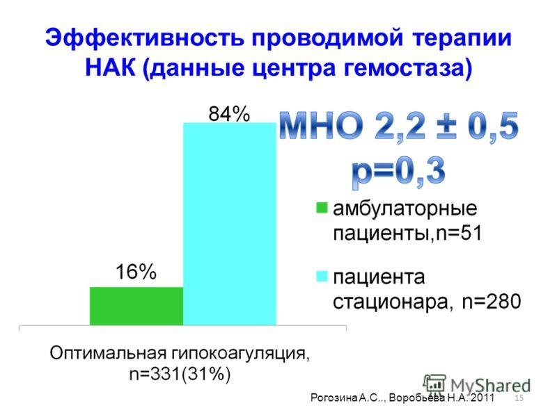 15 Эффективность проводимой терапии НАК (данные центра гемостаза) Рогозина А.С.., Воробьева Н.А. 2011