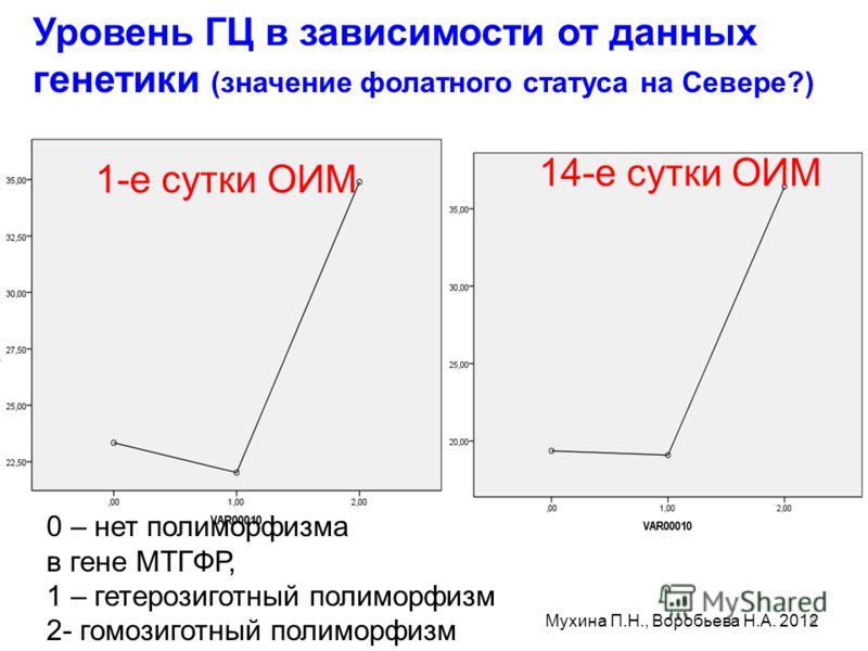 8 0 – нет полиморфизма в гене МТГФР, 1 – гетерозиготный полиморфизм 2- гомозиготный полиморфизм Уровень ГЦ в зависимости от данных генетики (значение фолатного статуса на Севере?) 1-е сутки ОИМ 14-е сутки ОИМ Мухина П.Н., Воробьева Н.А. 2012