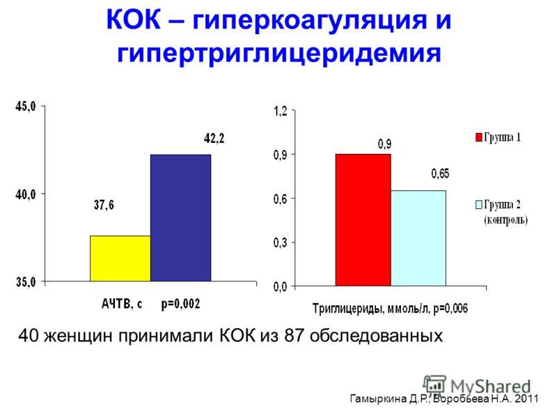 9 КОК – гиперкоагуляция и гипертриглицеридемия 40 женщин принимали КОК из 87 обследованных Гамыркина Д.Р., Воробьева Н.А. 2011